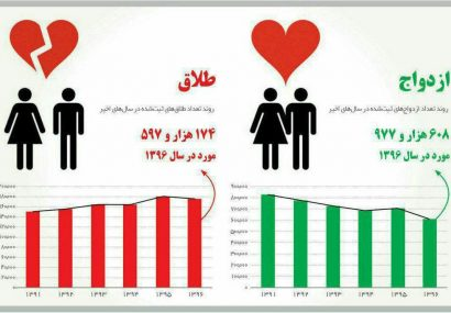 یک سوم ازدواجهای ایران در سال ۹۶ منجر به طلاق شد| هر ساعت ۲۱ طلاق