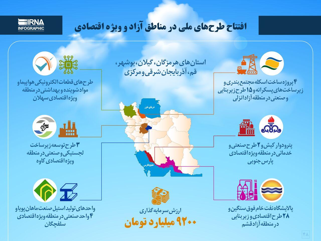 افتتاح طرحهای ملی در مناطق آزاد و ویژه اقتصادی